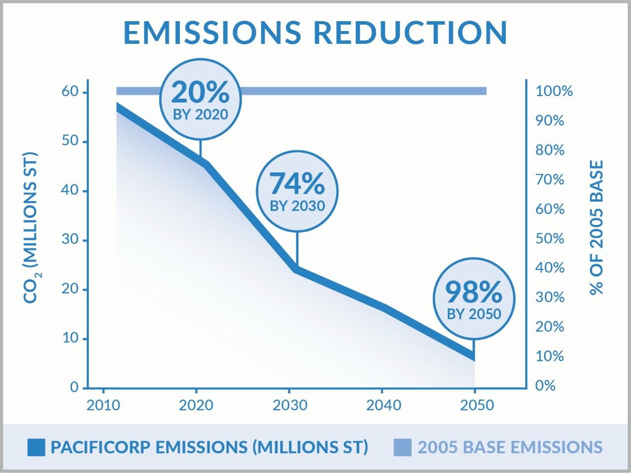 Chart: Significant emissions reduction 2010-2050